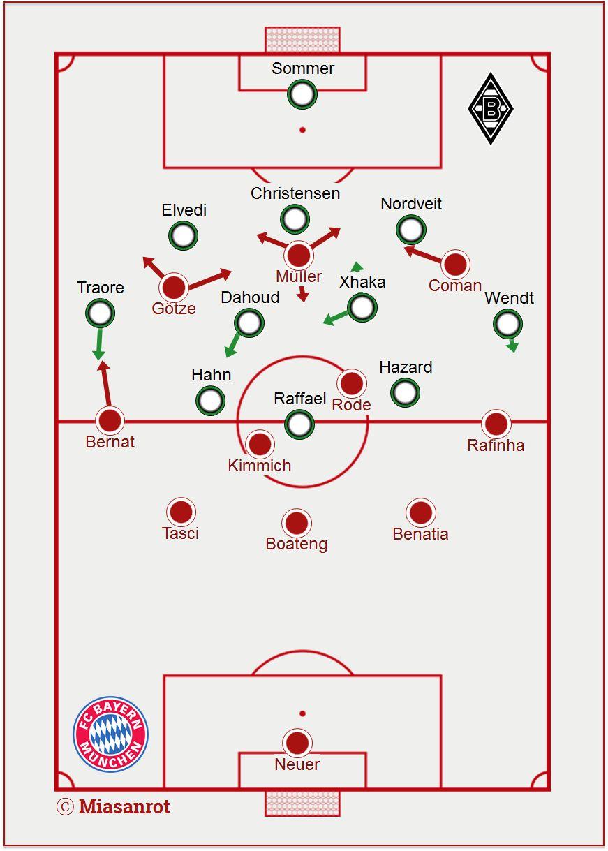 Grundformation FC Bayern - Gladbach