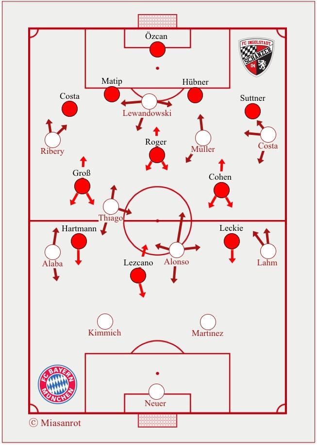 Ingolstadt-Bayern Grundformationen