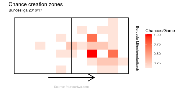 Most chances are created in half spaces or centre of the pitch. (Visual: Lukas)