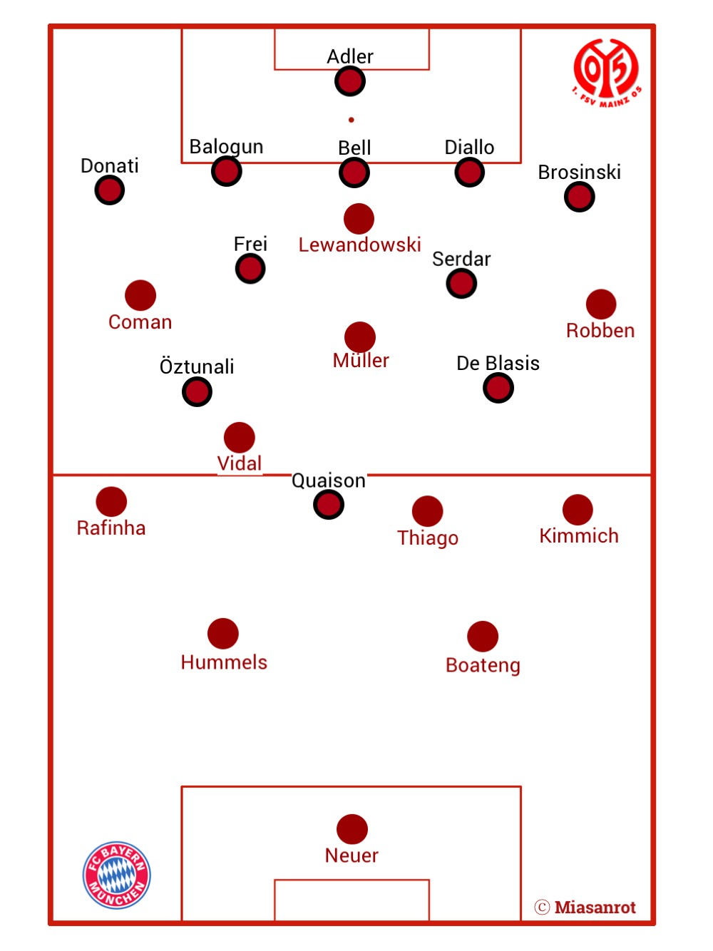 FC Bayern vs. Mainz 05, Grundformationen