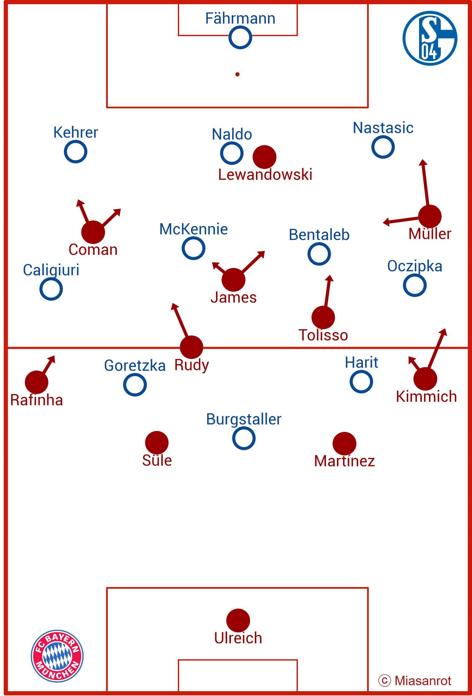FC Schalke 04 vs FC Bayern, basic formations