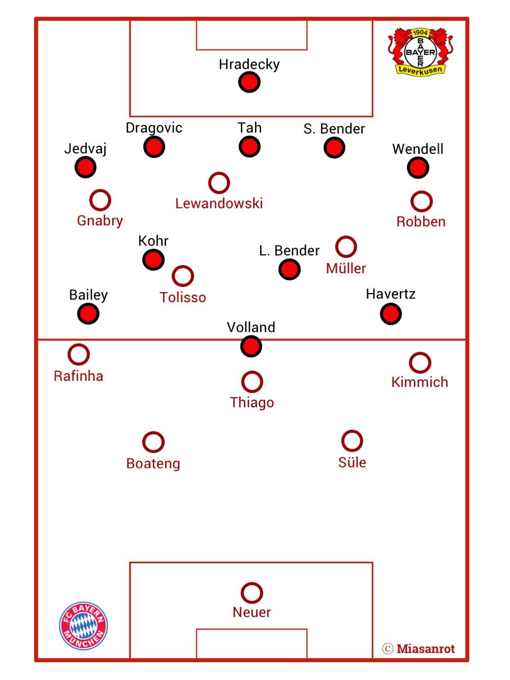 FC Bayern München vs. Leverkusen